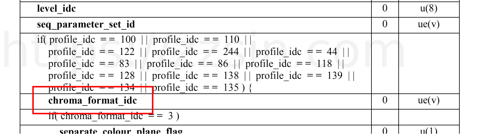 chroma_format_idc