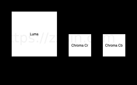 MB_Luma_Chroma