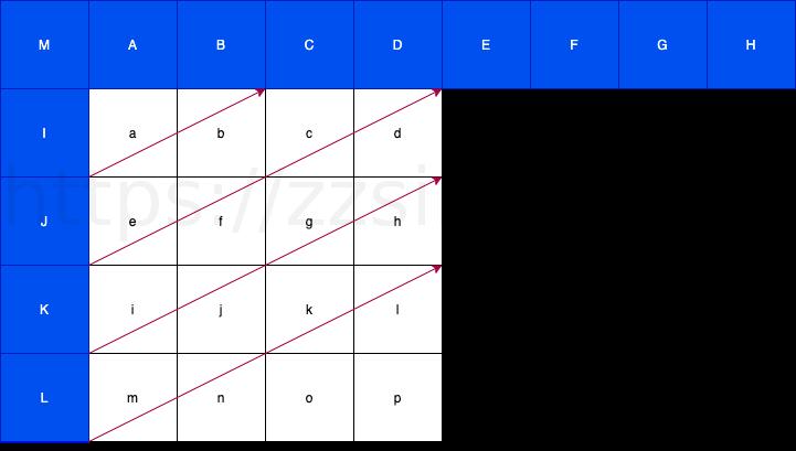 horizontal-left