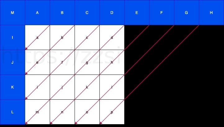 diagnal down-left