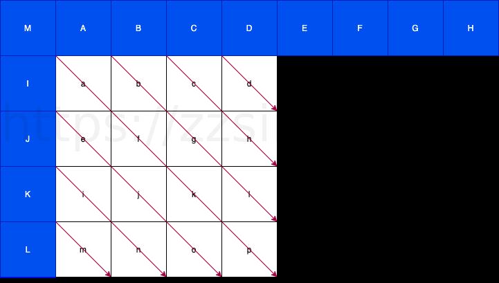 diagnal down-right